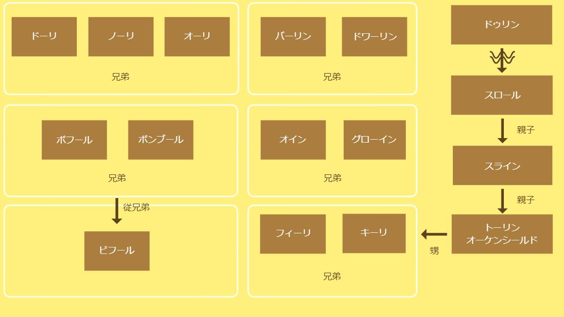 相関 リング ロード 図 オブザ